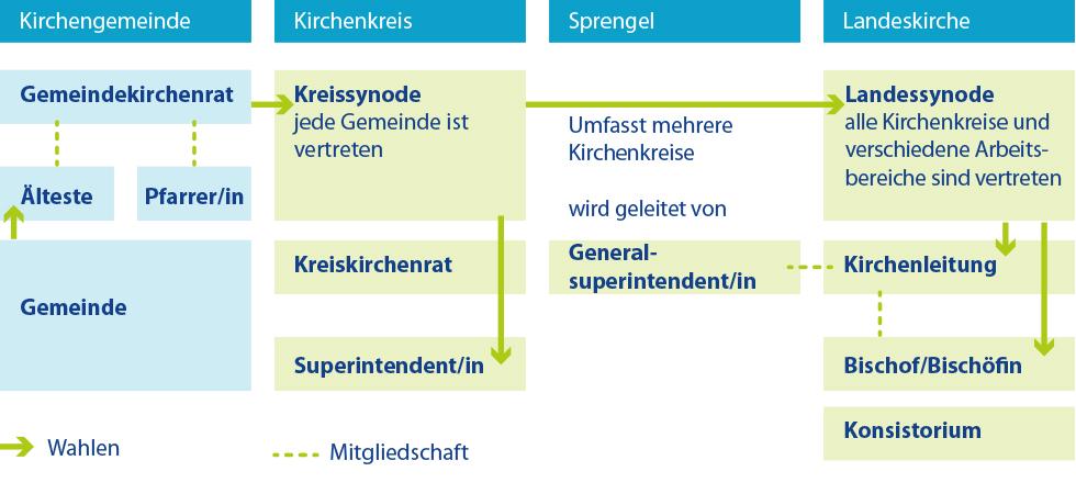 Gemeindekrichenrat